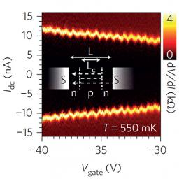 Periodic oscillations in the supercurrent due to interference of electron waves.